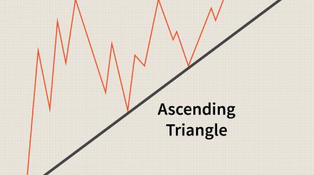 راهنمای تجارت الگوی مثلث در Pocket Option